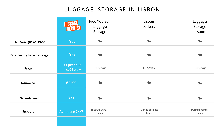 luggage storage options in Lisbon