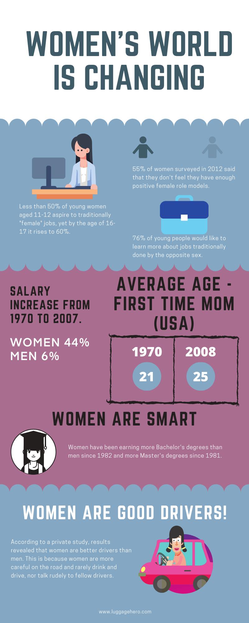 Women's world infographic